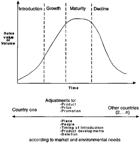 Life cycle theory of the firm essay