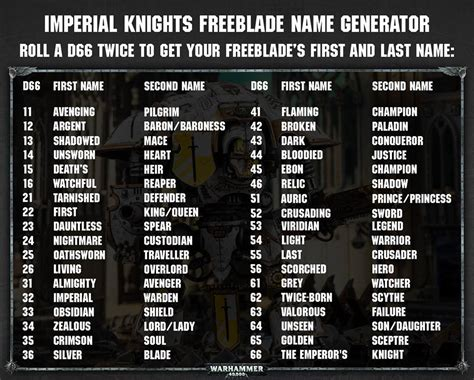 Naming your Freeblade Imperial Knights