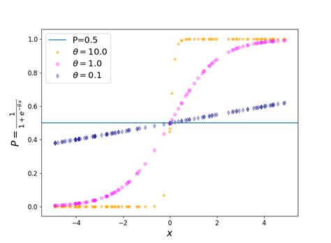 'Logit' of Logistic Regression; Understanding the